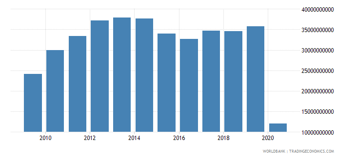 canada international tourism expenditures for travel items us dollar wb data