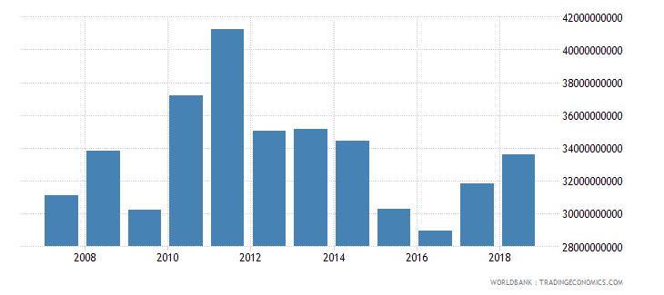 canada international tourism expenditures us dollar wb data