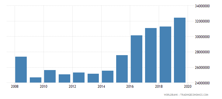 canada international tourism number of arrivals wb data