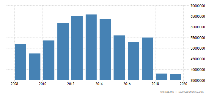canada international tourism number of departures wb data
