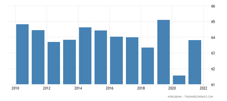 canada labor force participation rate for ages 15 24 female percent national estimate wb data