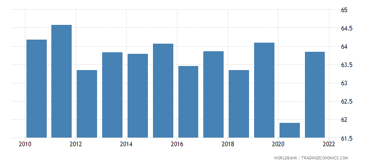 canada labor force participation rate for ages 15 24 male percent national estimate wb data