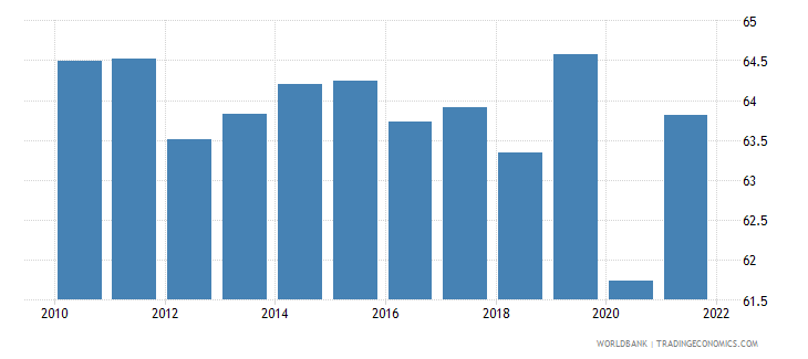 canada labor force participation rate for ages 15 24 total percent national estimate wb data