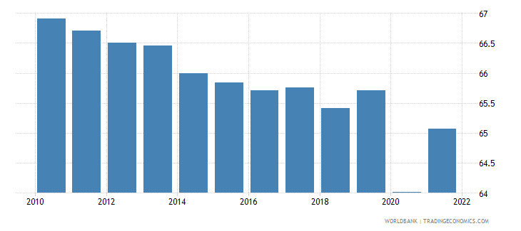 canada labor force participation rate total percent of total population ages 15 national estimate wb data
