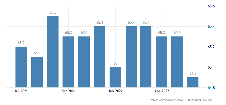 Canada Labor Force Participation Rate