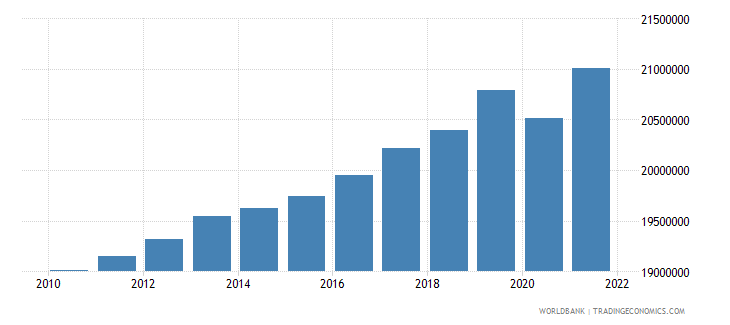 canada labor force total wb data