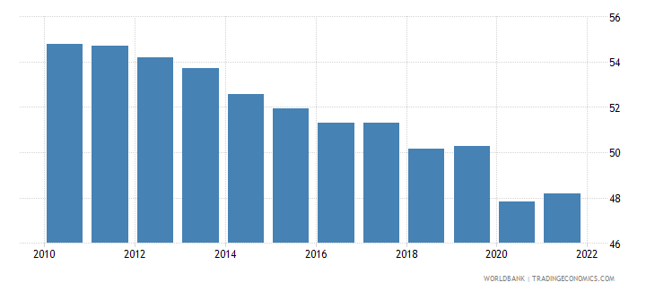 canada labor force with basic education male percent of male labor force wb data