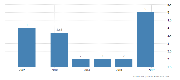 canada lead time to import median case days wb data