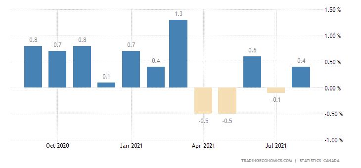 Canada GDP MoM