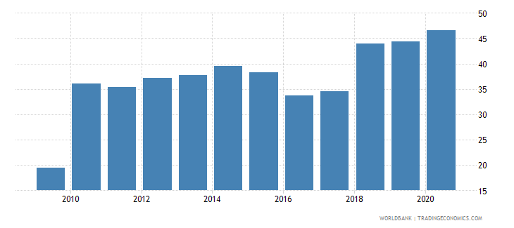 canada liquid assets to deposits and short term funding percent wb data