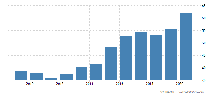 canada loans from nonresident banks amounts outstanding to gdp percent wb data