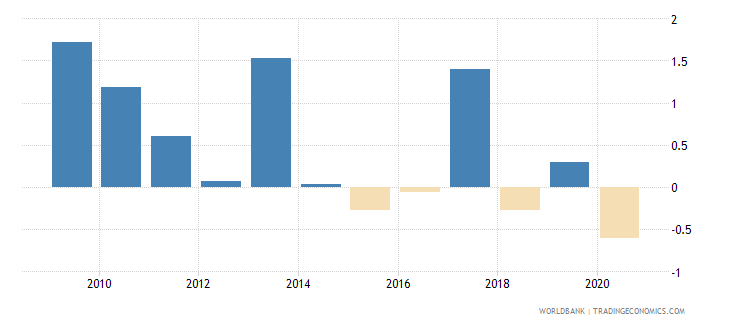 canada loans from nonresident banks net to gdp percent wb data