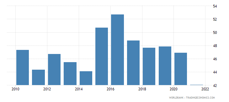 canada manufactures exports percent of merchandise exports wb data