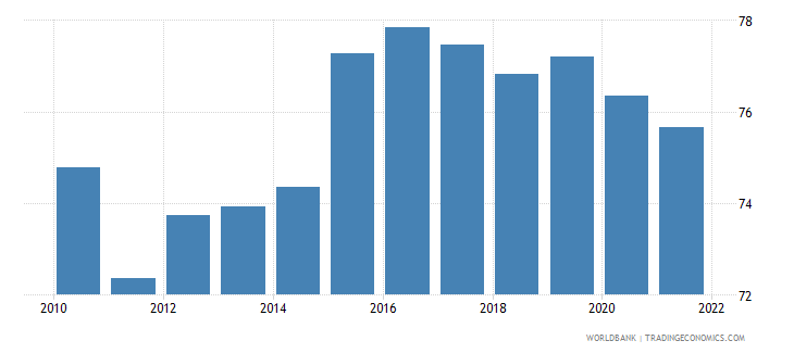 canada manufactures imports percent of merchandise imports wb data