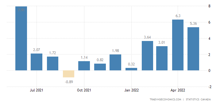 Canada Manufacturing Production