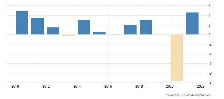 canada manufacturing value added annual percent growth wb data