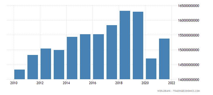 canada manufacturing value added constant 2000 us dollar wb data