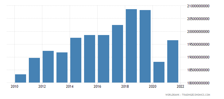 canada manufacturing value added constant lcu wb data