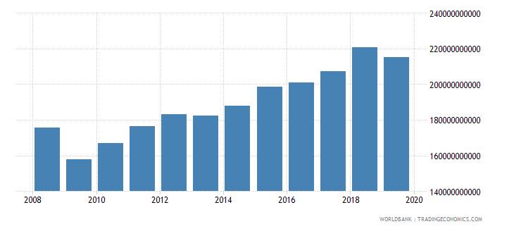 canada manufacturing value added current lcu wb data