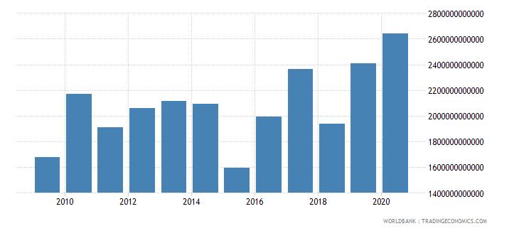 canada market capitalization of listed companies us dollar wb data