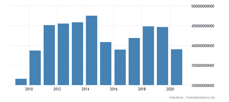 canada merchandise exports by the reporting economy us dollar wb data