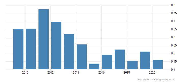 canada merchandise exports to developing economies in europe  central asia percent of total merchandise exports wb data