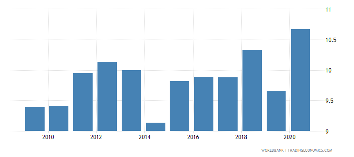 canada merchandise exports to developing economies outside region percent of total merchandise exports wb data