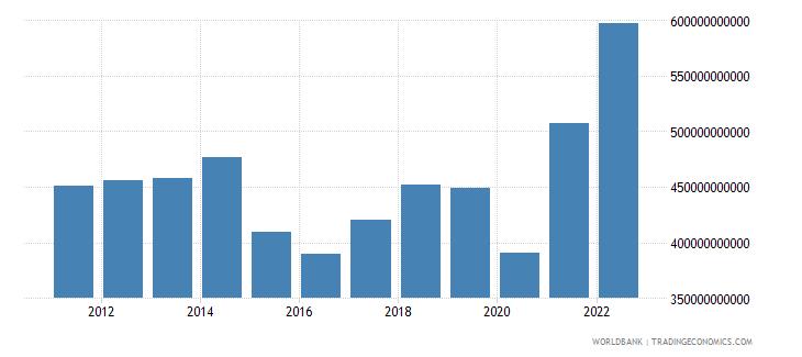 canada merchandise exports us dollar wb data