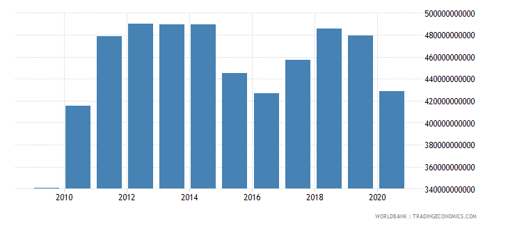 canada merchandise imports by the reporting economy us dollar wb data
