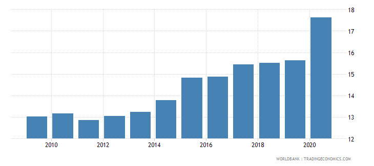 canada merchandise imports from developing economies in east asia  pacific percent of total merchandise imports wb data