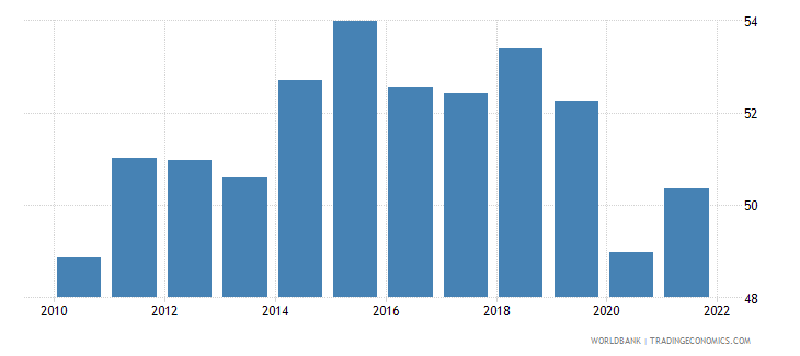 canada merchandise trade percent of gdp wb data