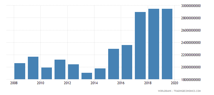 canada military expenditure current lcu wb data