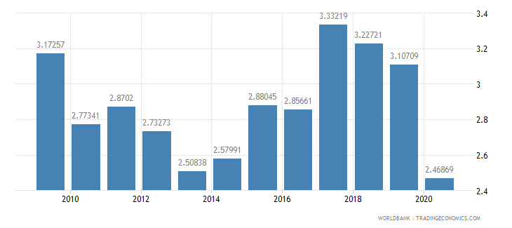canada military expenditure percent of central government expenditure wb data