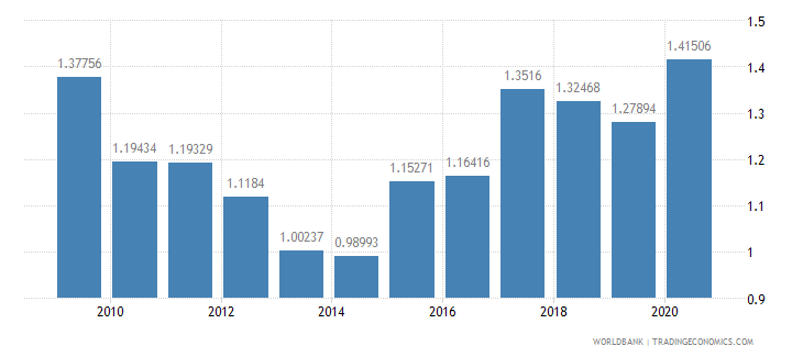 canada military expenditure percent of gdp wb data