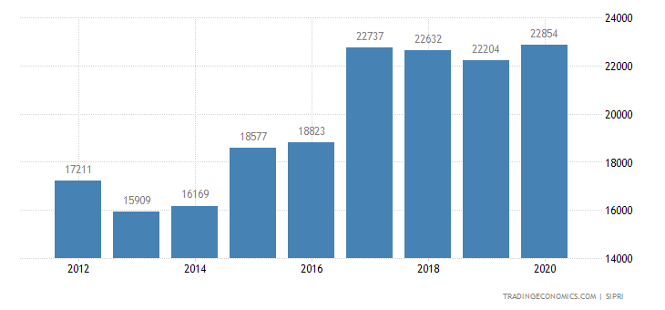 Canada Military Expenditure