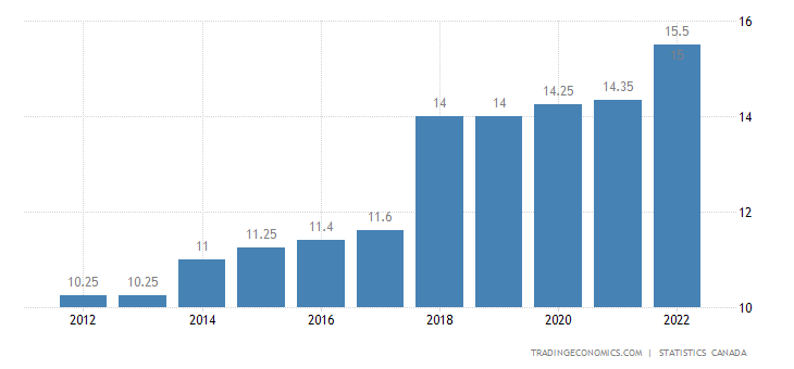 Canada Minimum Wage - World Minimum Wage Rates 2019