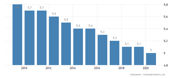canada mortality rate under 5 per 1 000 wb data