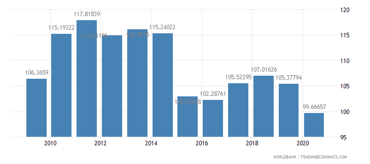canada net barter terms of trade index 2000  100 wb data
