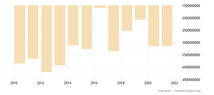 canada net current transfers from abroad us dollar wb data