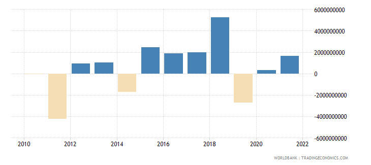canada net errors and omissions adjusted bop us dollar wb data