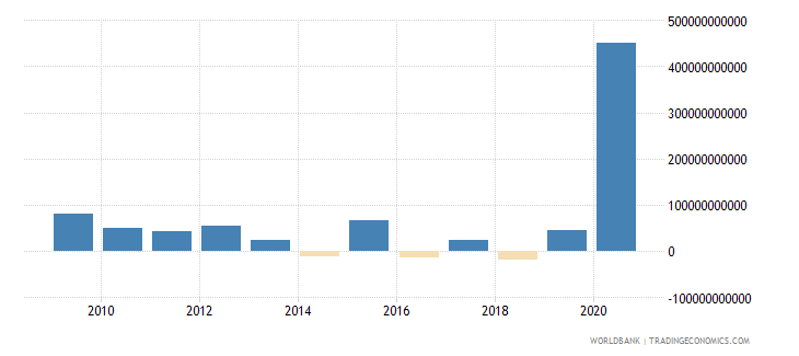 canada net incurrence of liabilities total current lcu wb data