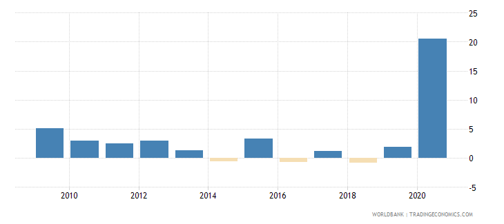 canada net incurrence of liabilities total percent of gdp wb data