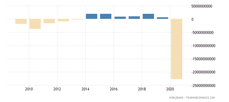 canada net lending   net borrowing  current lcu wb data