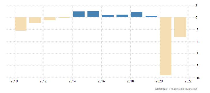 canada net lending   net borrowing  percent of gdp wb data