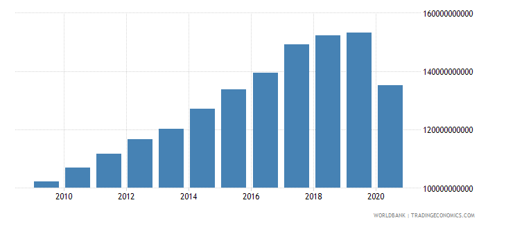 canada net taxes on products current lcu wb data