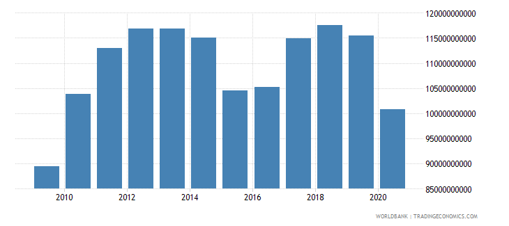 canada net taxes on products us dollar wb data
