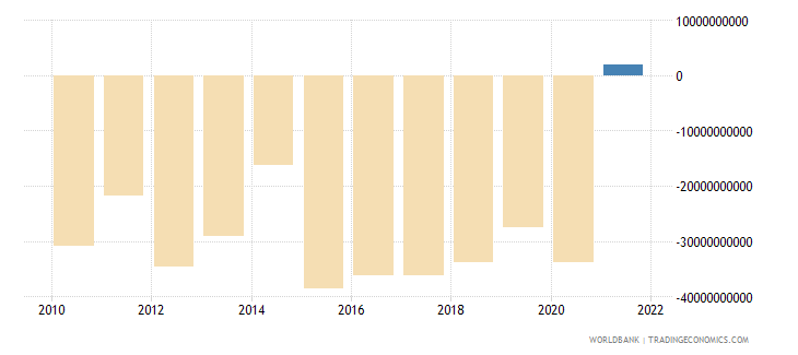 canada net trade in goods and services bop us dollar wb data