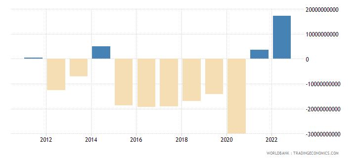 canada net trade in goods bop us dollar wb data