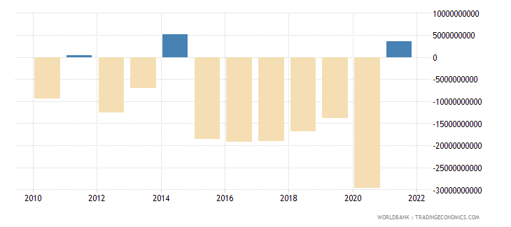 canada net trade in goods bop us dollar wb data
