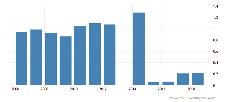 canada new business density new registrations per 1 000 people ages 15 64 wb data